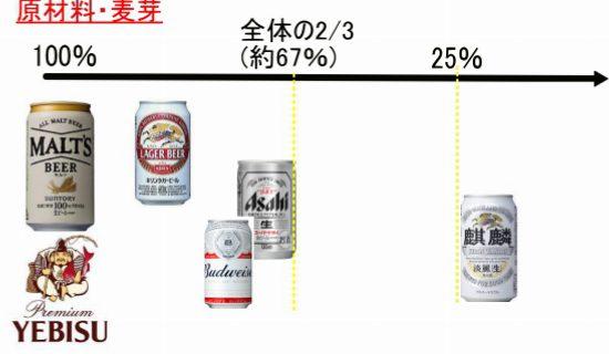 ビール 発泡酒 の位置図