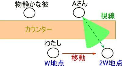 お客さんとバーテンダーの位置を示したイメージ図