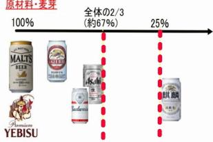 麦芽 含有量 による ビール と 発泡酒 の区分図